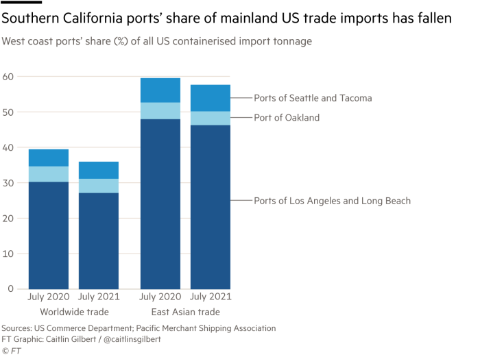 Stacked bar charts showing the west coast ports' (Los Angeles/Long Beach, Seattle/Tacoma, Oakland) share of US containerized import tonnage from either worldwide or East Asian trade. Southern California's ports' share of US trade imports has fallen between July 2020 and July 2021.
