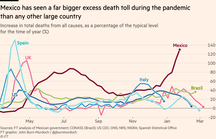 Chart showing that Mexico has seen a far bigger excess death toll during the pandemic than any other large country