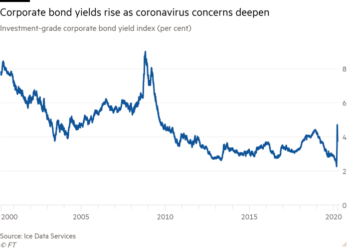 Line chart of Investment-grade corporate bond yield index (per cent) showing Corporate bond yields rise as coronavirus concerns deepen