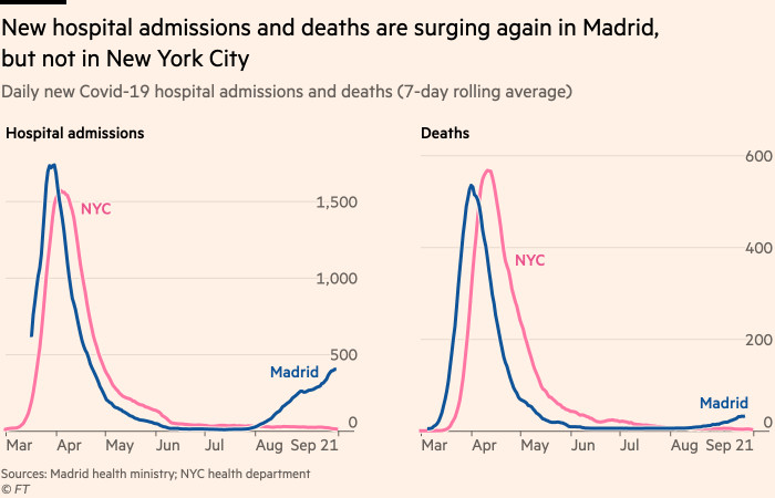 Chart showing that new hospital admissions and deaths are surging again in Madrid, but not in New York City