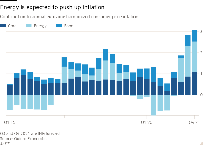 Column chart of Contribution to annual eurozone harmonized consumer price infation showing Energy is expected to push up inflation
