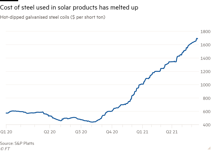 Line chart of Hot-dipped galvanised steel coils ($ per short ton) showing Cost of steel used in solar products has melted up