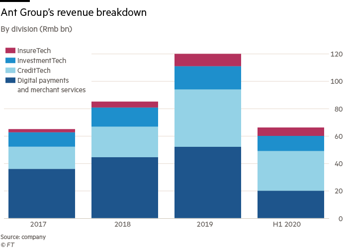 Ant Group's revenue breakdown