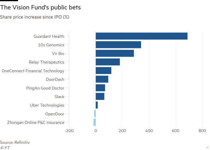 Bar chart of Share price increase since IPO (%) showing The Vision Fund's public bets