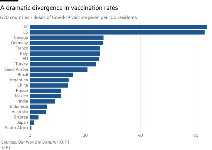 Chart showing doses of Covid-19 vaccine given in G20 countries