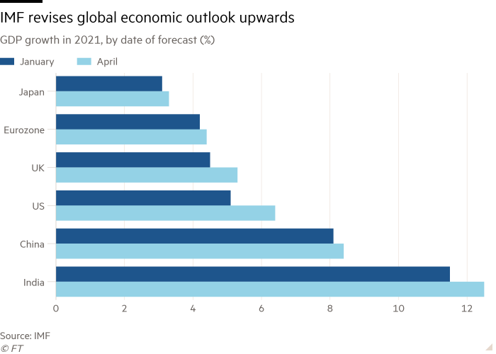 The bar chart of GDP growth in 2021 by forecast date (%) shows that the IMF revises the global economic outlook on an uptrend.