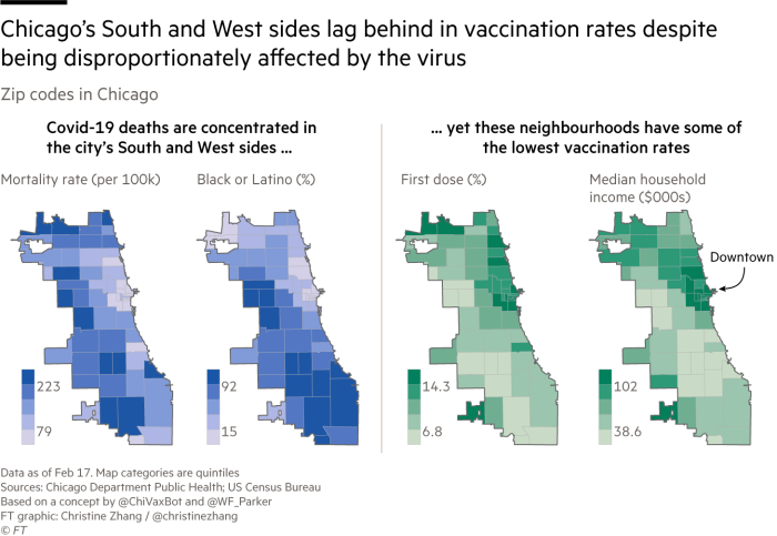 Maps of Chicago, Illinois, Covid-19 mortality rates, black and Latino population, first dose vaccination rates and income by zip code. The South and West sides lag behind in vaccination rates despite being disproportionately affected by Covid-19