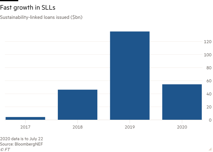 Column chart of Sustainability-linked loans issued ($bn) showing Fast growth in SLLs