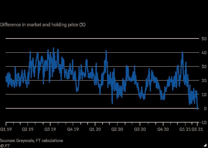 市场和持有价格差异(%)折线图显示了对冲基金进入了灰度比特币信托的市场价格与其持有价值之间的差距