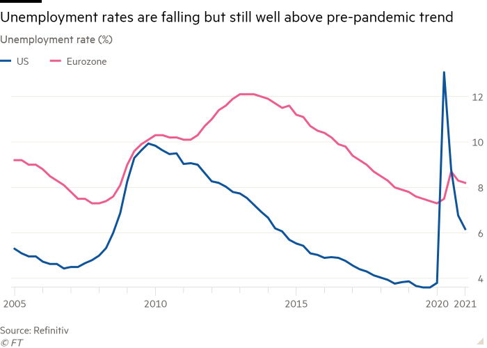 Unemployment rate (%) line graph showing unemployment rates are declining but remain above the pre-pandemic trend
