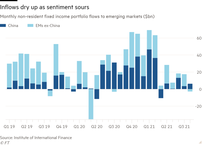Column chart of Monthly non-resident fixed income portfolio flows to emerging markets ($bn) showing Inflows dry up as sentiment sours