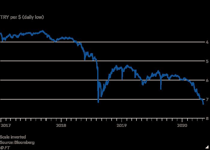 Chart showing the fall of the Turkish lira