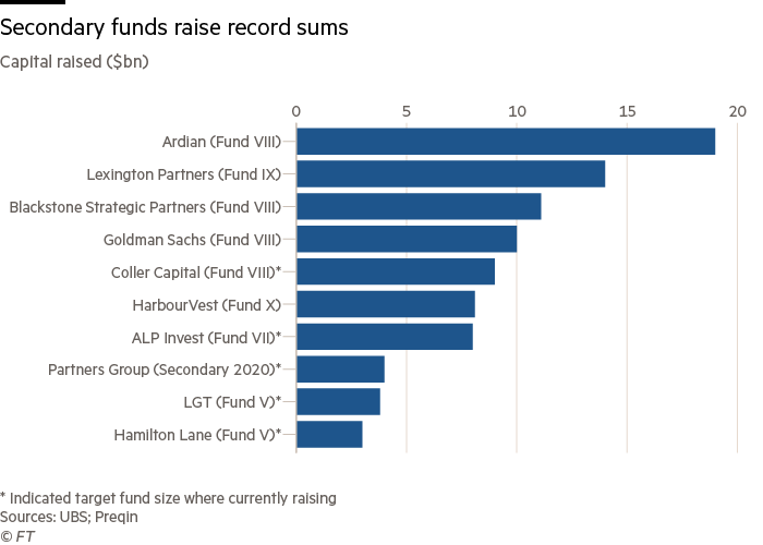 Secondary funds raise record sums