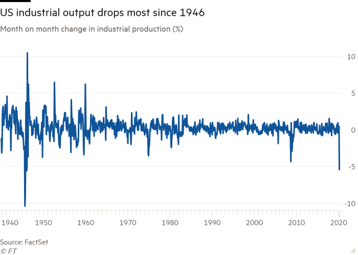 Line chart of Month on month change in industrial production (%) showing US industrial output drops most since 1946