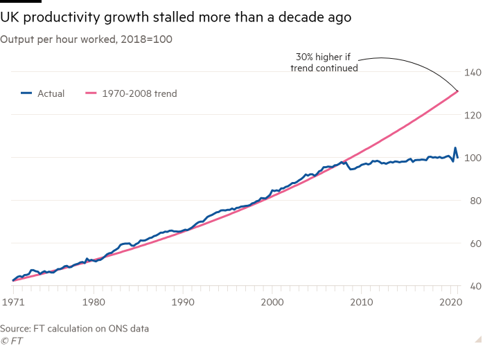 Line chart of Output per hour worked, 2018=100 showing UK productivity growth stalled more than a decade ago