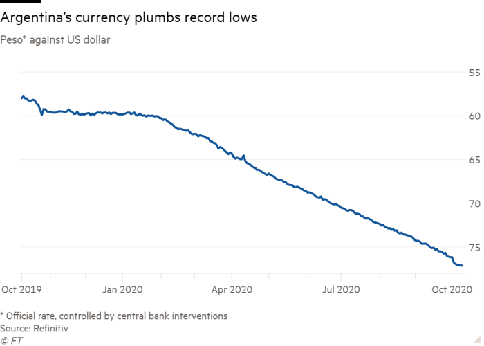 Line chart of official peso rate against US dollar, showing Argentina's currency has plumbed record lows