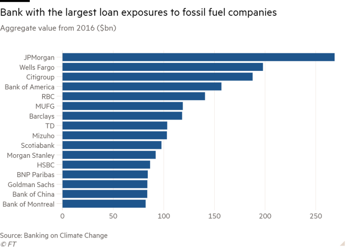 Bar chart of Aggregate value from 2016 ($bn) showing Bank with the largest loan exposures to fossil fuel companies