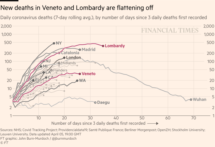 The daily graph of new deaths with coronavirus, by region, is updated until April 5, 2020. New deaths in the Veneto and Lombardy regions have finally been flat, different from many other regions in the world.