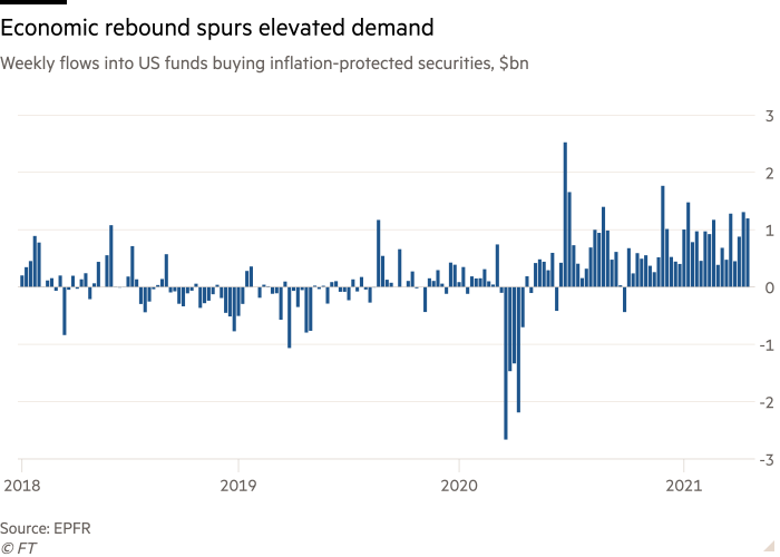 Column chart of Weekly flows into US funds buying inflation-protected securities, $bn showing Economic rebound spurs elevated demand