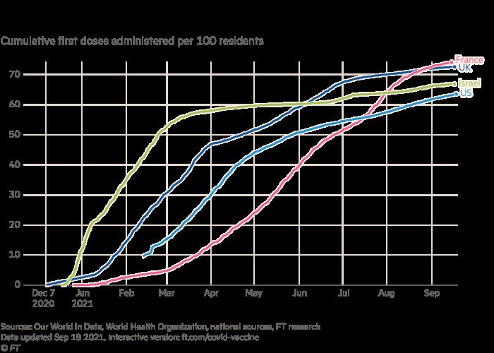 Graphique montrant les doses de vaccination administrées au Royaume-Uni, en France, en Israël et aux États-Unis (premières doses cumulées administrées pour 100 habitants)