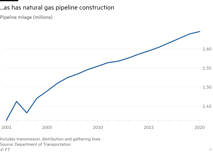 Pipeline mileage line graph (millions) showing natural gas pipeline construction is increased