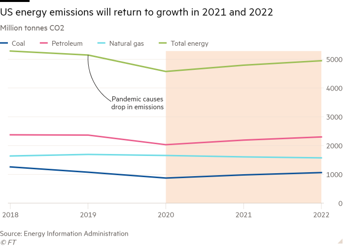 Line chart of Million tonnes CO2 showing US energy emissions will return to growth in 2021 and 2022