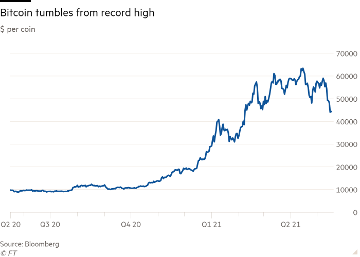 Line chart of $ per coin showing Bitcoin tumbles from record high