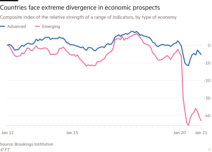 Line chart of Composite index of the relative strength of a range of indicators, by type of economy showing Countries face extreme divergence in economic prospects