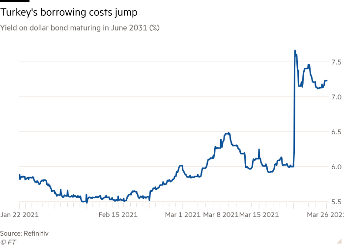 Line chart of Yield on dollar bond maturing in June 2031  (%) showing Turkey's borrowing costs jump