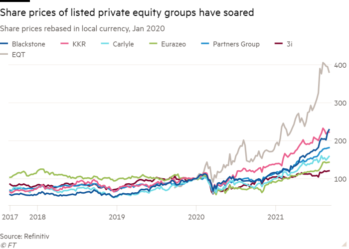 Line chart of Share prices rebased in local currency, Jan 2020 showing Share prices of listed private equity groups have soared
