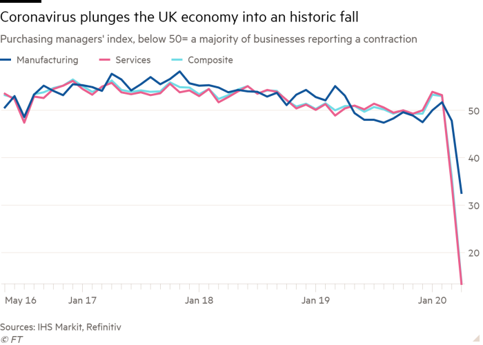 Line chart of Purchasing managers' index, below 50= a majority of businesses reporting a contraction showing Coronavirus plunges the UK economy into an historic fall