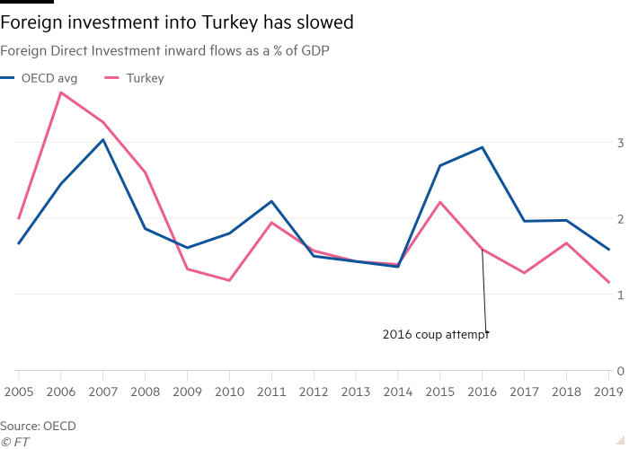 Line chart of Foreign Direct Investment inward flows as a % of GDP showing Foreign investment into Turkey has slowed