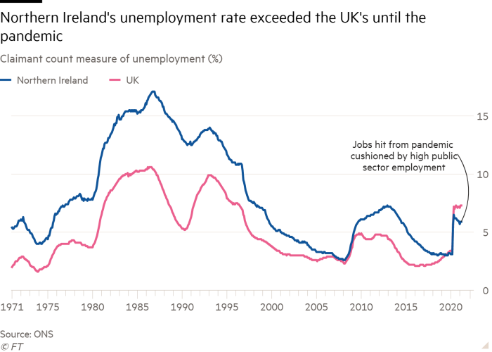 Line chart: Claimant count measure of unemployment (%) showing the unemployment rate in Northern Ireland has mainly exceeded the UK