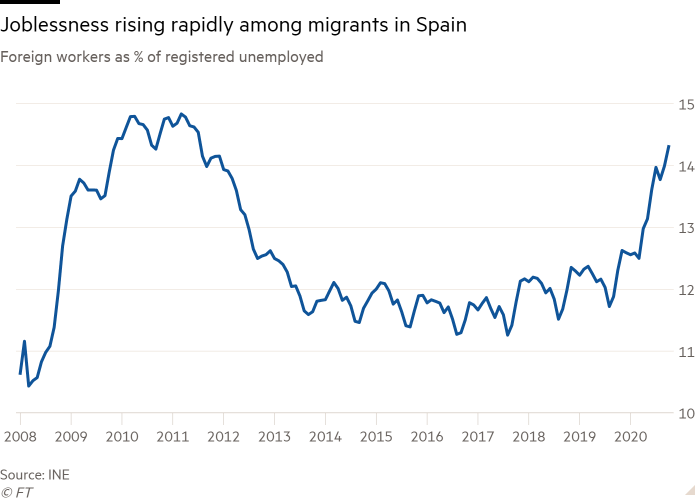 Line chart of Foreign workers as % of registered unemployed showing Joblessness rising rapidly among migrants in Spain