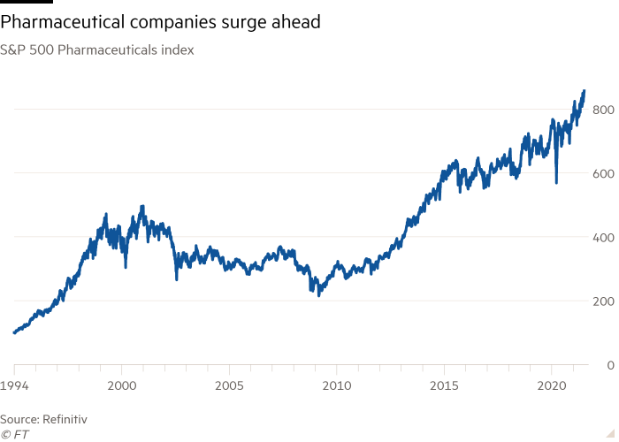 Line chart of the S & P 500 Pharmaceutical Index showing a surge in pharmaceutical companies