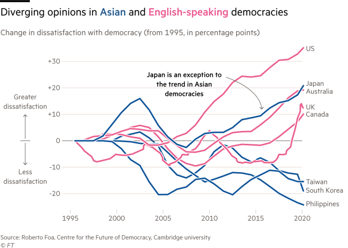 Chart showing how in English speaking democracies, there has been rising dissatisfaction with democracy since the global financial crisis, unlike in Asian democracies where dissatisfaction has been generally falling (with the exception of Japan)