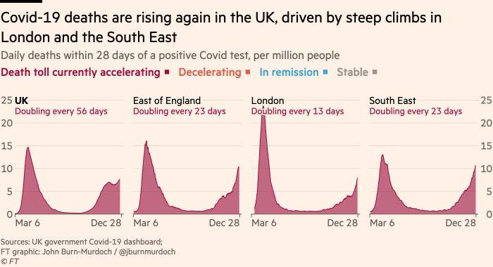 Charts showing that Covid-19 deaths are rising again in the UK, driven by steep climbs in London and the South East