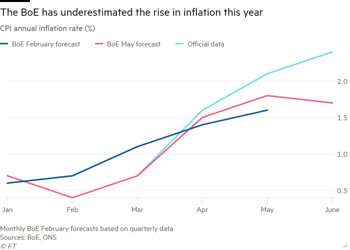 Line chart of CPI annual inflation rate (%) showing The BoE has underestimated the rise in inflation this year