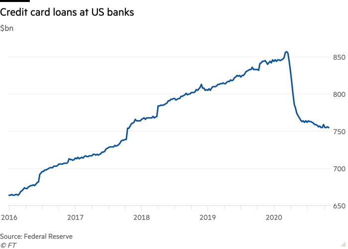 Line chart of $bn showing Credit card loans at US banks