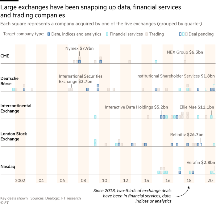 Chart showing that large exchanges have been snapping up data, financial services and trading companies
