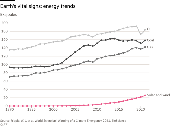 Line chart of global energy trends. Solar and win are rising in use, but still along way off oil, gas and coal