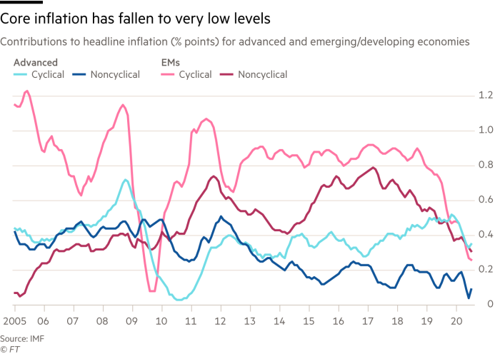 Graph showing that core inflation has fallen to a very low level: Contributions to headline inflation (percentage points) for advanced and emerging / developing economies