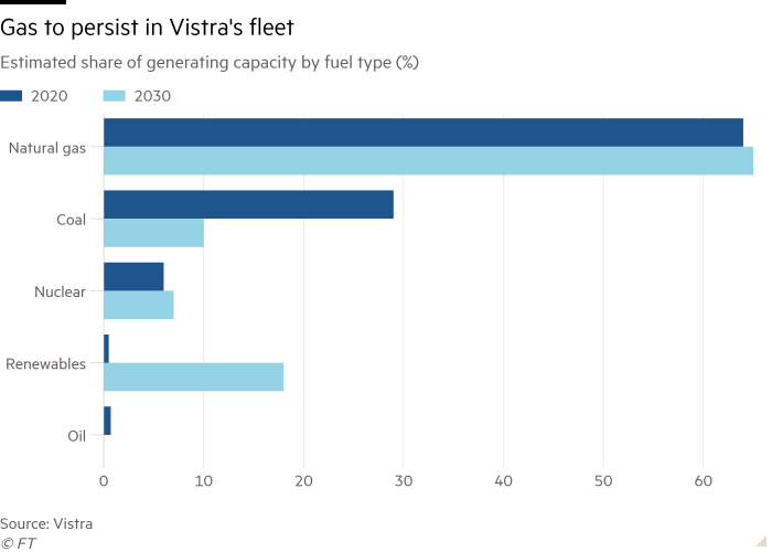 Bar chart of Estimated share of generating capacity by fuel type (%) showing Gas to persist in Vistra's fleet