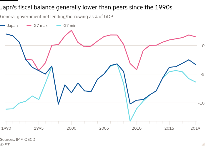 Line chart of General government net lending/borrowing as % of GDP showing Japn's fiscal balance generally lower than peers since the 1990s
