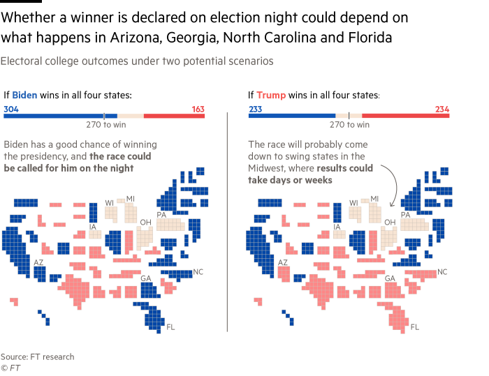 Maps showing that if Arizona, Georgia, North Carolina and Florida are called on Election Night, Biden has a good chance of winning the presidency. If Trump wins those four states the race will likely come down to swing states in the midwest, which could take days or weeks to call
