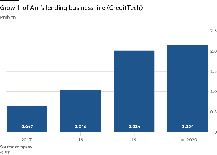 Growth of Ant's lending business line (CreditTech)