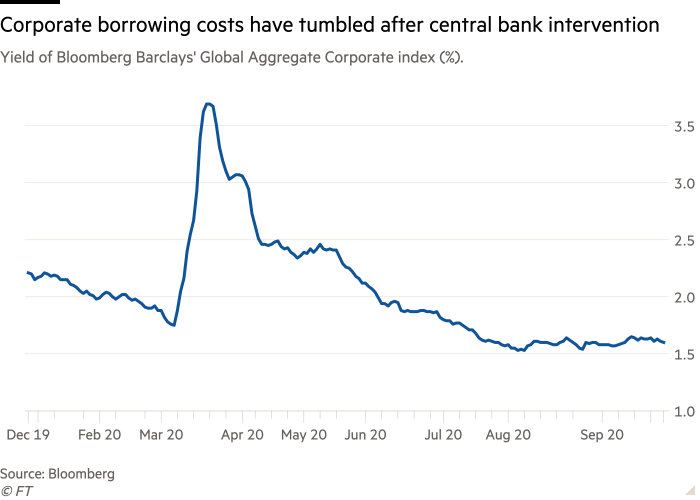 Line chart of Yield of Bloomberg Barclays' Global Aggregate Corporate index (%). showing Corporate borrowing costs have tumbled after central bank intervention
