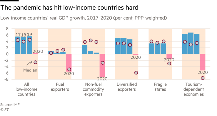 Chart of Low-Income Countries Real GDP Growth 2011-2020 (Percentage, PPP Weighted) which shows that the epidemic has hit low-income countries hard