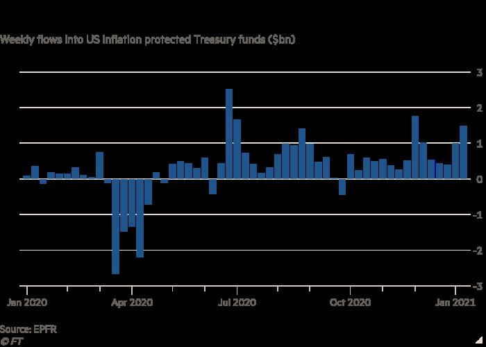 El gráfico de barras de las entradas semanales en bonos del Tesoro de EE. UU. Vinculados a la inflación (miles de millones de dólares) muestra que los inversores están buscando coberturas de inflación.