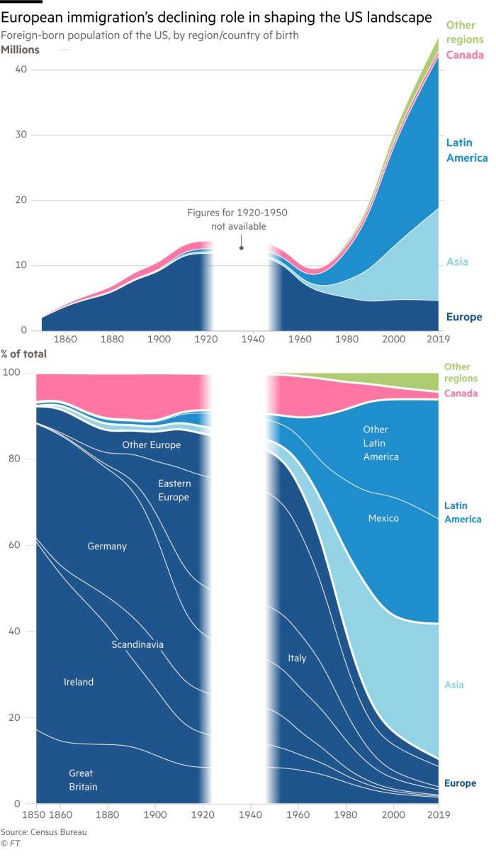 Stream chart showing foreign-born population of the US, by region or country of birth from 1850 in both millions and as percentage of total